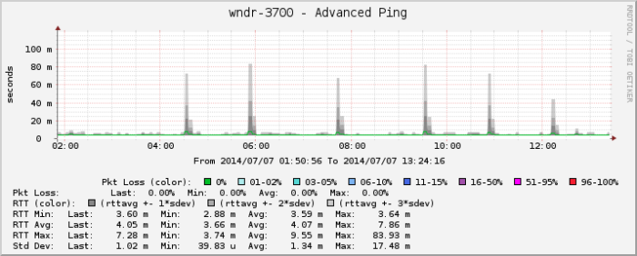 2014-07-07_device_ping
