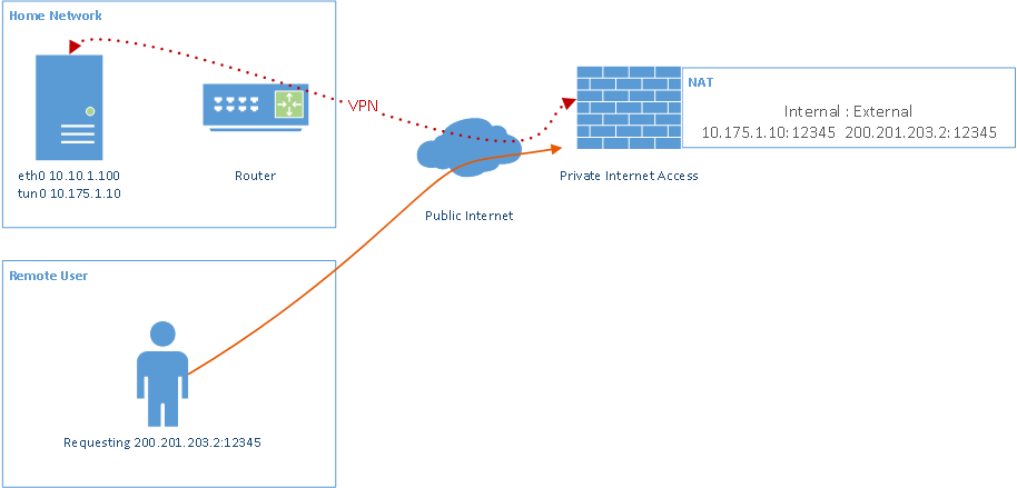 Port forwarding with private internet access vpn service data engineering - Private internet access port ...